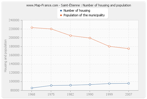 Saint-Étienne : Number of housing and population