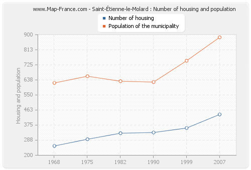 Saint-Étienne-le-Molard : Number of housing and population