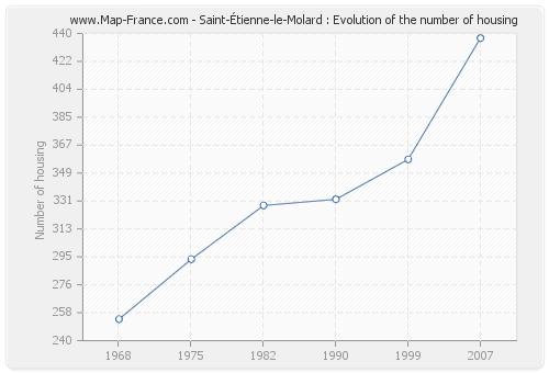 Saint-Étienne-le-Molard : Evolution of the number of housing