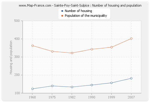 Sainte-Foy-Saint-Sulpice : Number of housing and population
