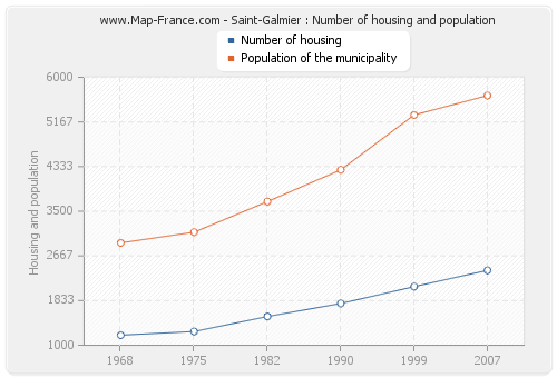 Saint-Galmier : Number of housing and population