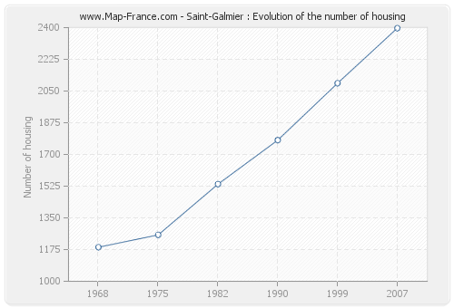 Saint-Galmier : Evolution of the number of housing
