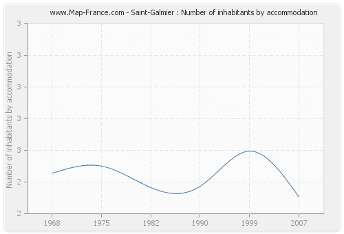 Saint-Galmier : Number of inhabitants by accommodation