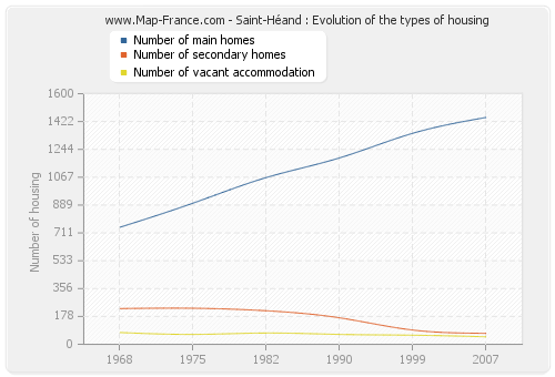 Saint-Héand : Evolution of the types of housing