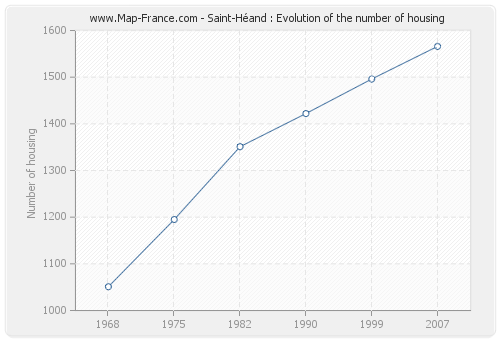 Saint-Héand : Evolution of the number of housing