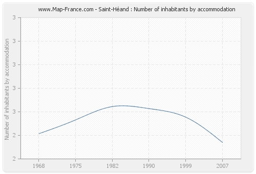Saint-Héand : Number of inhabitants by accommodation