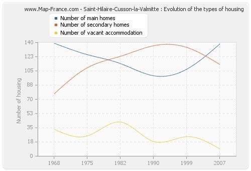 Saint-Hilaire-Cusson-la-Valmitte : Evolution of the types of housing