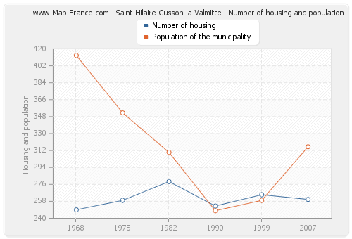 Saint-Hilaire-Cusson-la-Valmitte : Number of housing and population