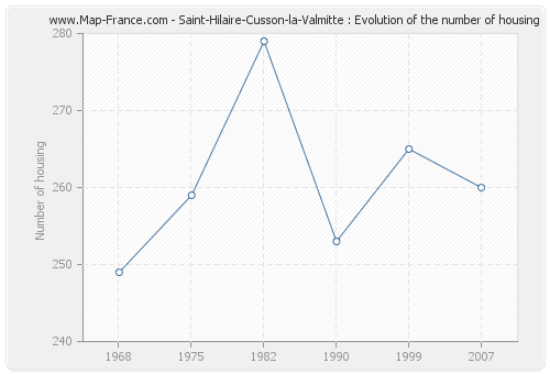 Saint-Hilaire-Cusson-la-Valmitte : Evolution of the number of housing