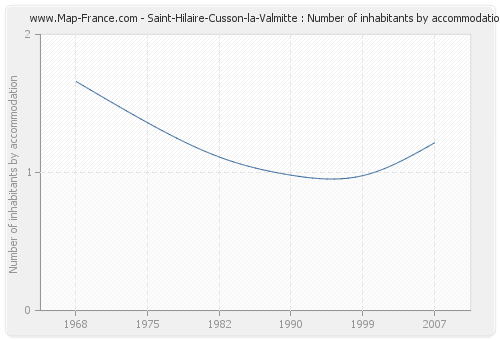 Saint-Hilaire-Cusson-la-Valmitte : Number of inhabitants by accommodation