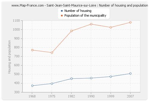 Saint-Jean-Saint-Maurice-sur-Loire : Number of housing and population