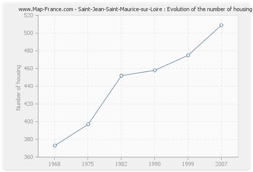 Saint-Jean-Saint-Maurice-sur-Loire : Evolution of the number of housing
