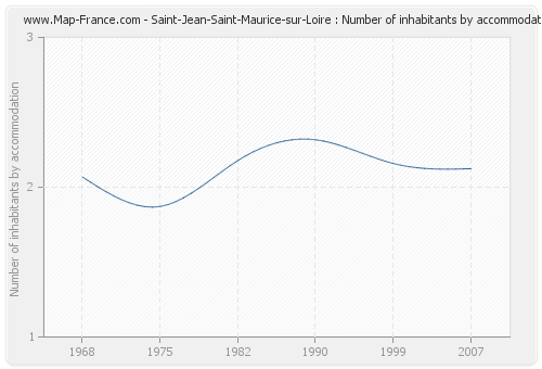Saint-Jean-Saint-Maurice-sur-Loire : Number of inhabitants by accommodation