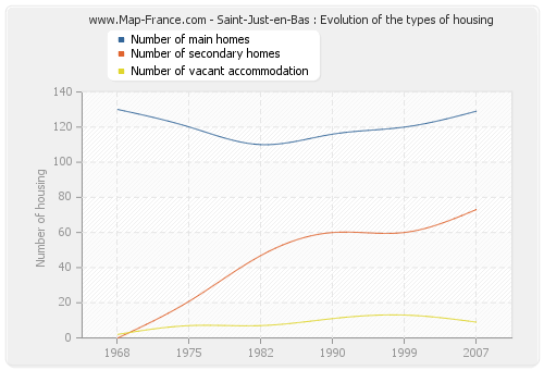 Saint-Just-en-Bas : Evolution of the types of housing