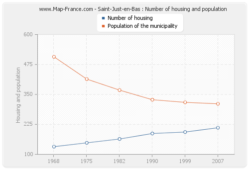 Saint-Just-en-Bas : Number of housing and population