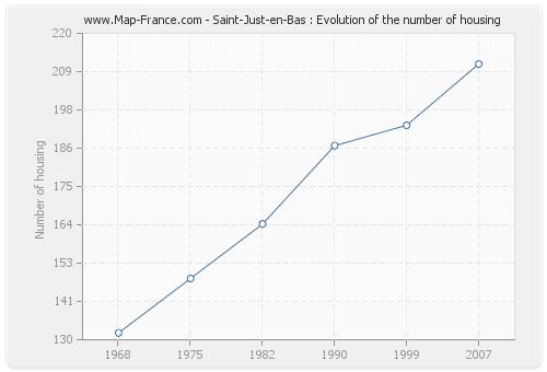 Saint-Just-en-Bas : Evolution of the number of housing