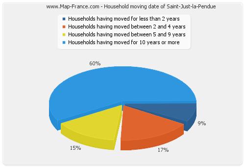 Household moving date of Saint-Just-la-Pendue