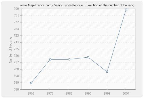 Saint-Just-la-Pendue : Evolution of the number of housing