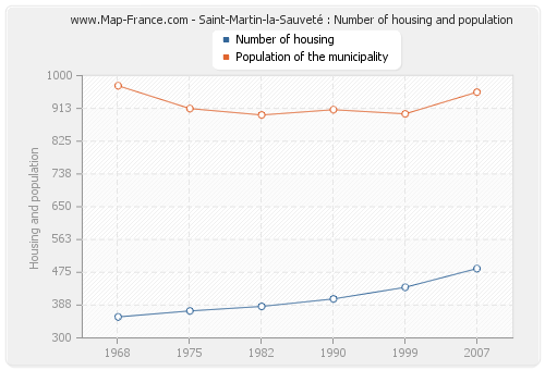 Saint-Martin-la-Sauveté : Number of housing and population