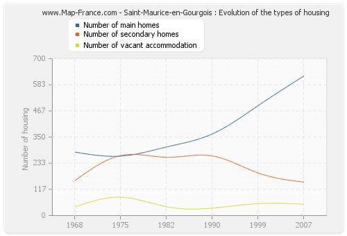 Saint-Maurice-en-Gourgois : Evolution of the types of housing