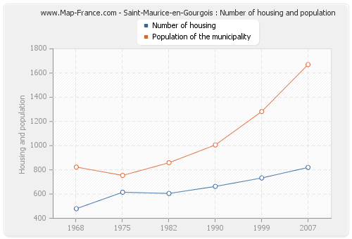 Saint-Maurice-en-Gourgois : Number of housing and population