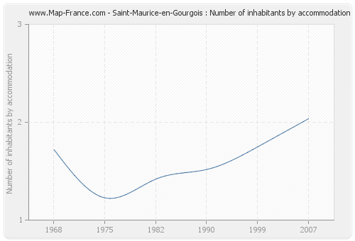 Saint-Maurice-en-Gourgois : Number of inhabitants by accommodation