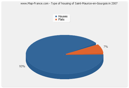 Type of housing of Saint-Maurice-en-Gourgois in 2007