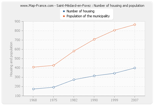 Saint-Médard-en-Forez : Number of housing and population