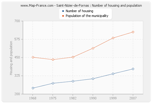 Saint-Nizier-de-Fornas : Number of housing and population