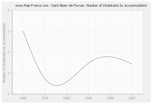 Saint-Nizier-de-Fornas : Number of inhabitants by accommodation
