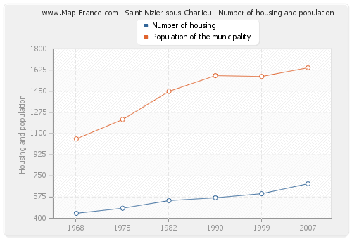 Saint-Nizier-sous-Charlieu : Number of housing and population