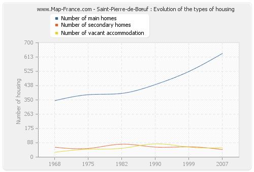 Saint-Pierre-de-Bœuf : Evolution of the types of housing