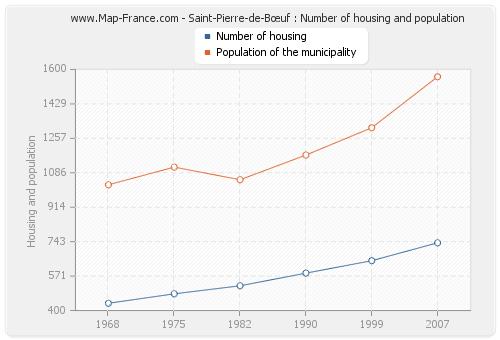 Saint-Pierre-de-Bœuf : Number of housing and population