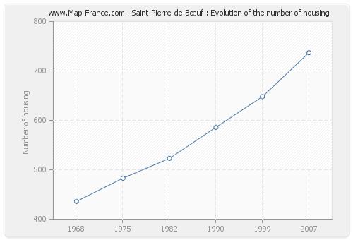 Saint-Pierre-de-Bœuf : Evolution of the number of housing