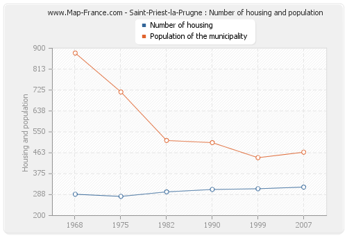 Saint-Priest-la-Prugne : Number of housing and population