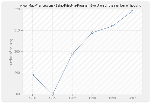 Saint-Priest-la-Prugne : Evolution of the number of housing