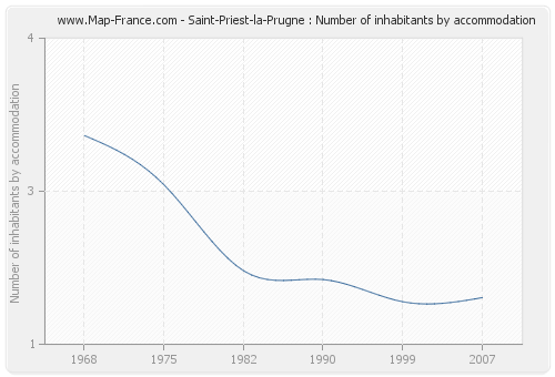 Saint-Priest-la-Prugne : Number of inhabitants by accommodation