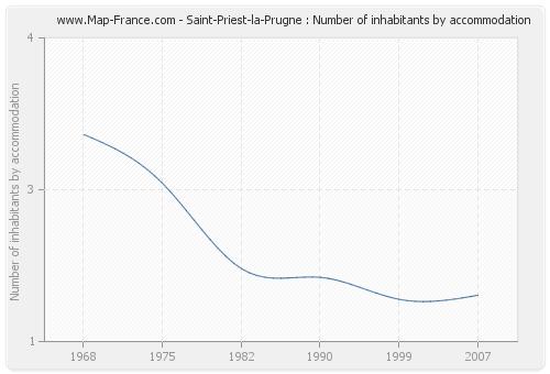 Saint-Priest-la-Prugne : Number of inhabitants by accommodation