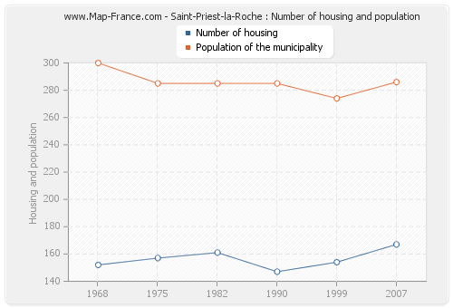 Saint-Priest-la-Roche : Number of housing and population