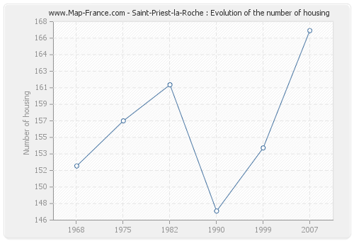 Saint-Priest-la-Roche : Evolution of the number of housing