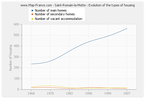 Saint-Romain-la-Motte : Evolution of the types of housing
