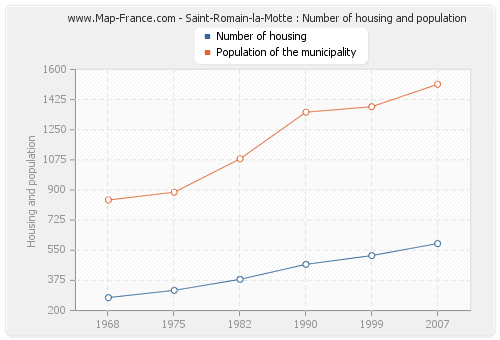 Saint-Romain-la-Motte : Number of housing and population