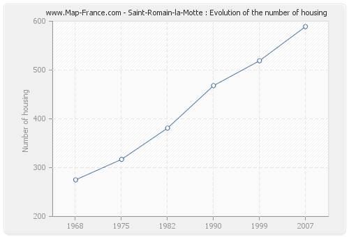 Saint-Romain-la-Motte : Evolution of the number of housing