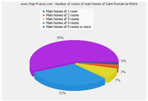 Number of rooms of main homes of Saint-Romain-la-Motte