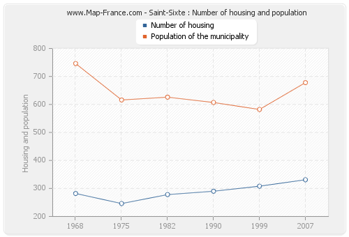 Saint-Sixte : Number of housing and population