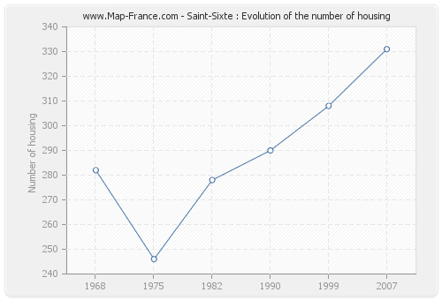 Saint-Sixte : Evolution of the number of housing