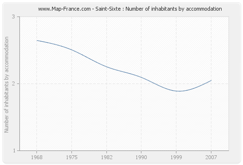 Saint-Sixte : Number of inhabitants by accommodation