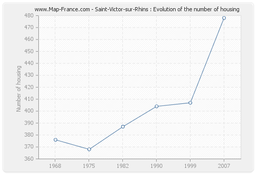 Saint-Victor-sur-Rhins : Evolution of the number of housing