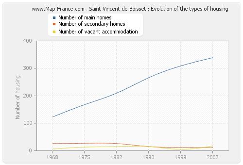 Saint-Vincent-de-Boisset : Evolution of the types of housing