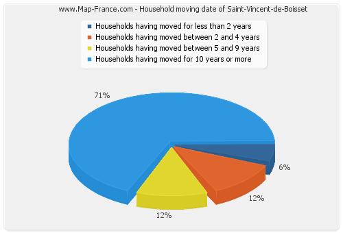 Household moving date of Saint-Vincent-de-Boisset